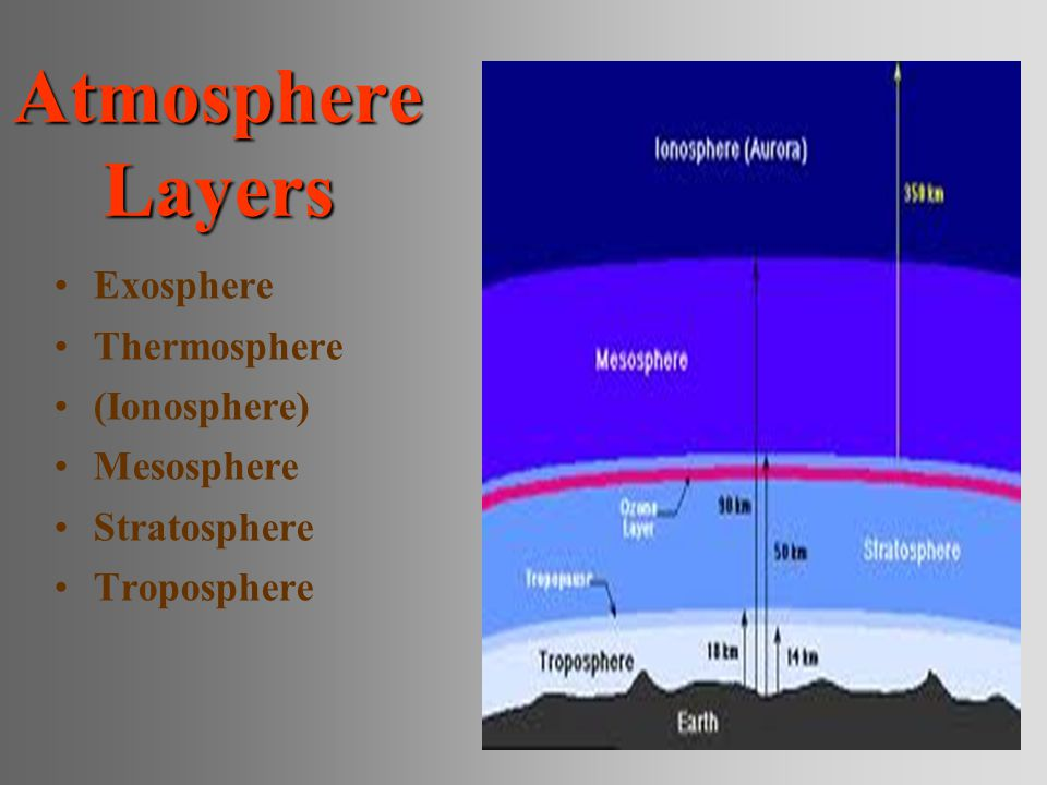 Atmosphere Layers Exosphere Thermosphere (Ionosphere) Mesosphere