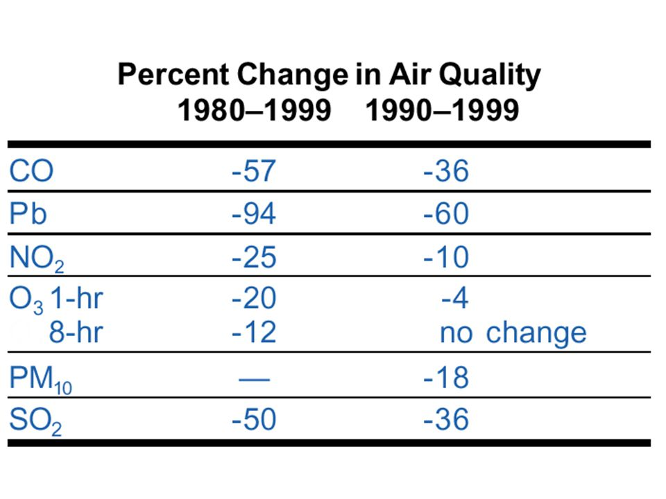 EPA tracks trends in air quality based on actual measurements of