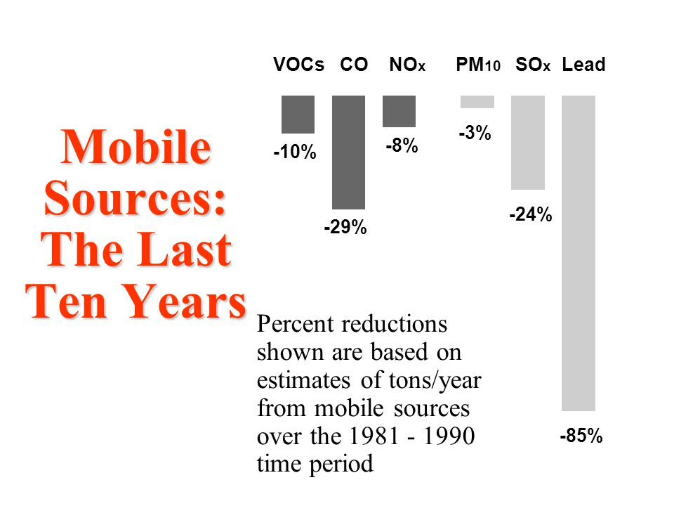 Mobile Sources: The Last Ten Years