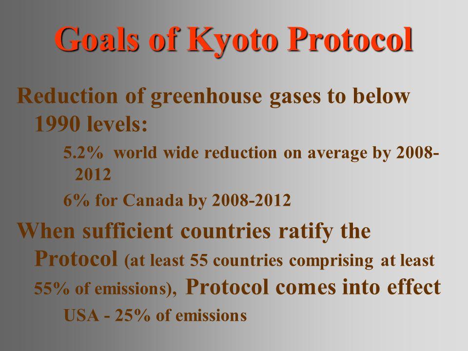 Goals of Kyoto Protocol