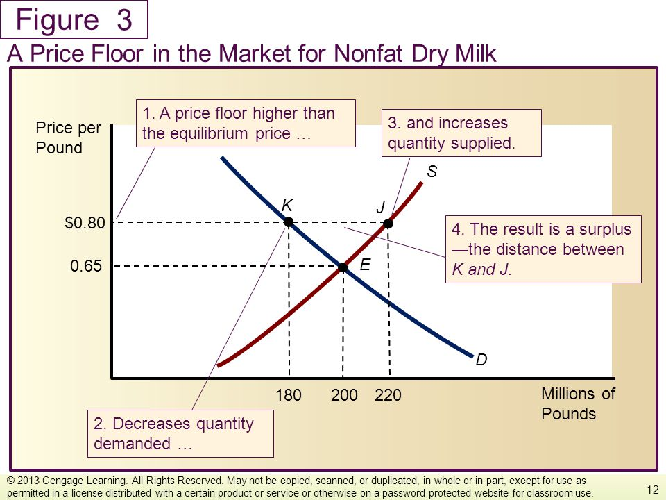 3 A Price Floor in the Market for Nonfat Dry Milk