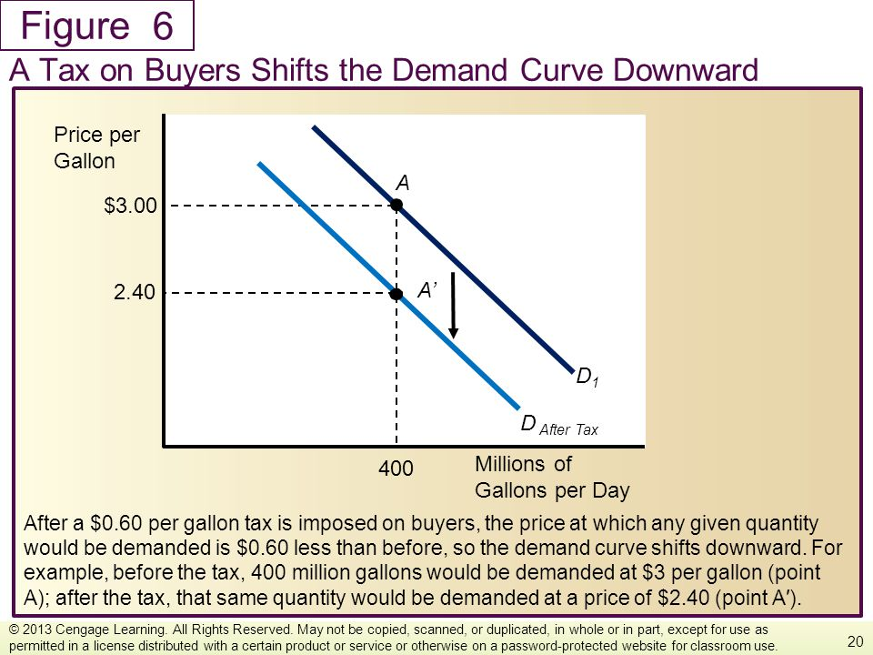 6 A Tax on Buyers Shifts the Demand Curve Downward Price per Gallon A