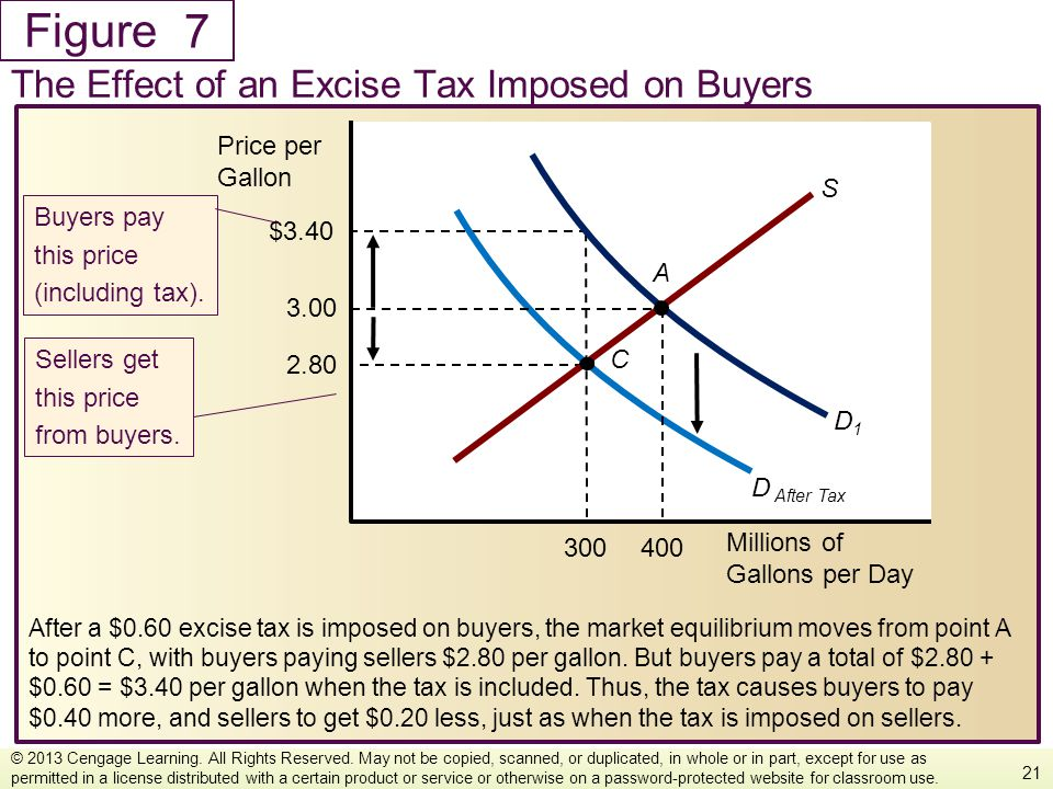 7 The Effect of an Excise Tax Imposed on Buyers Millions of