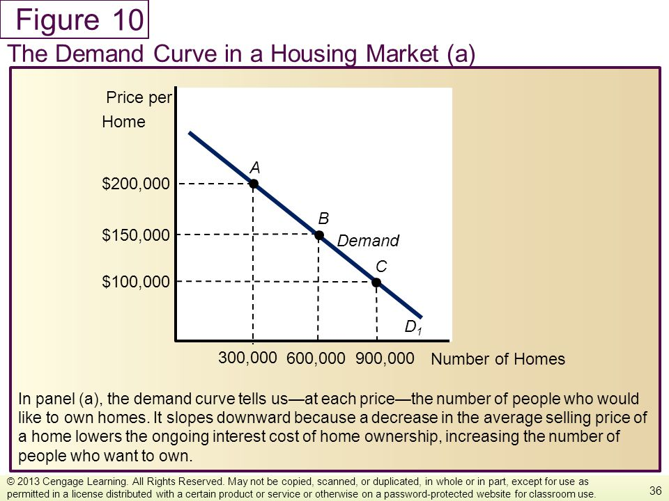 10 The Demand Curve in a Housing Market (a) Number of Homes Price per
