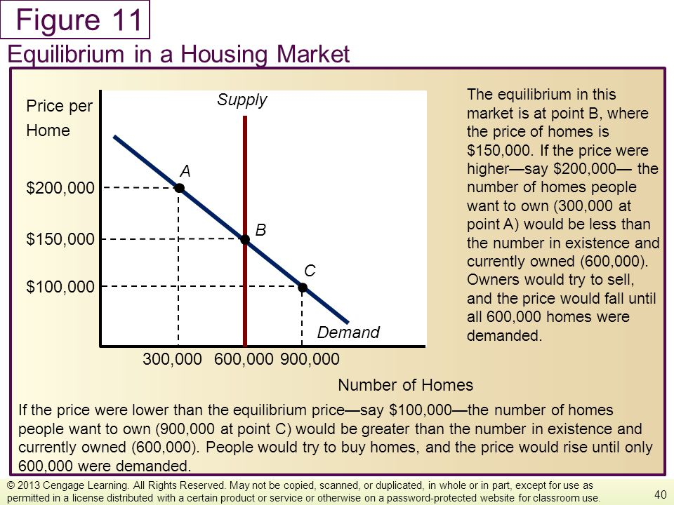 11 Equilibrium in a Housing Market Number of Homes Price per Home