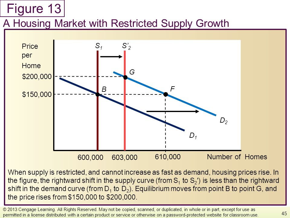 13 A Housing Market with Restricted Supply Growth Number of Homes