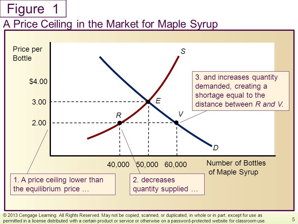 1 A Price Ceiling in the Market for Maple Syrup Number of Bottles