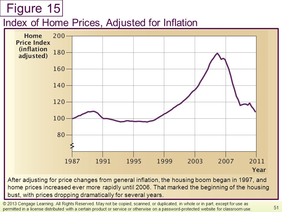 15 Index of Home Prices, Adjusted for Inflation