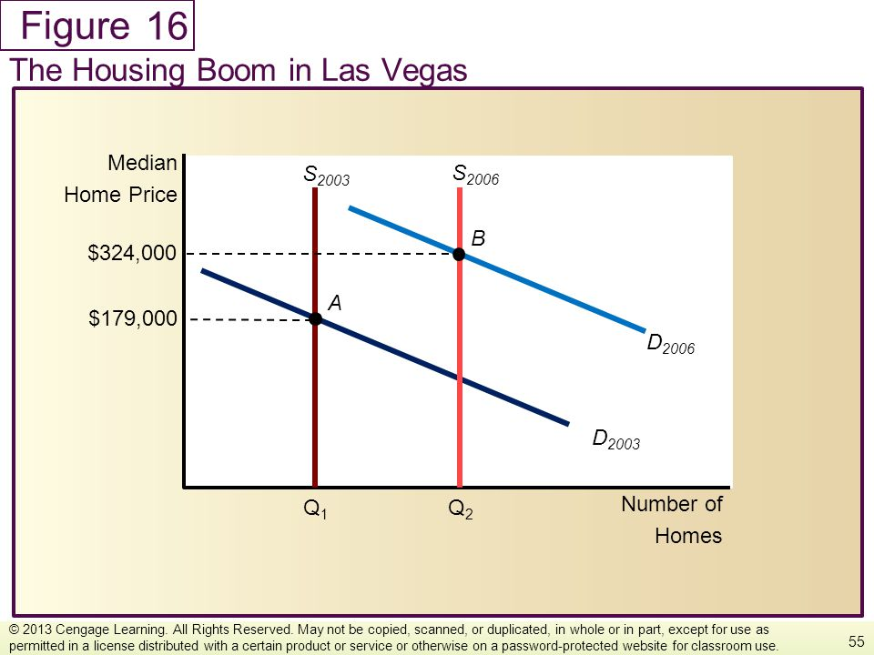 16 The Housing Boom in Las Vegas Number of Homes Median Home Price