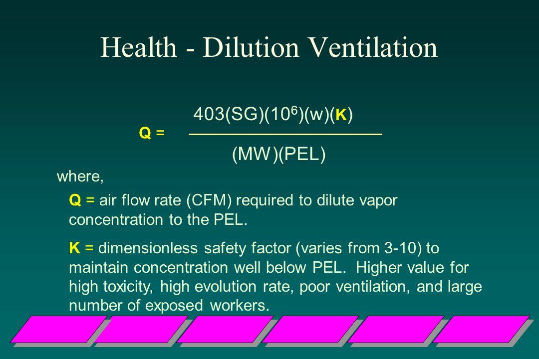 Health - Dilution Ventilation