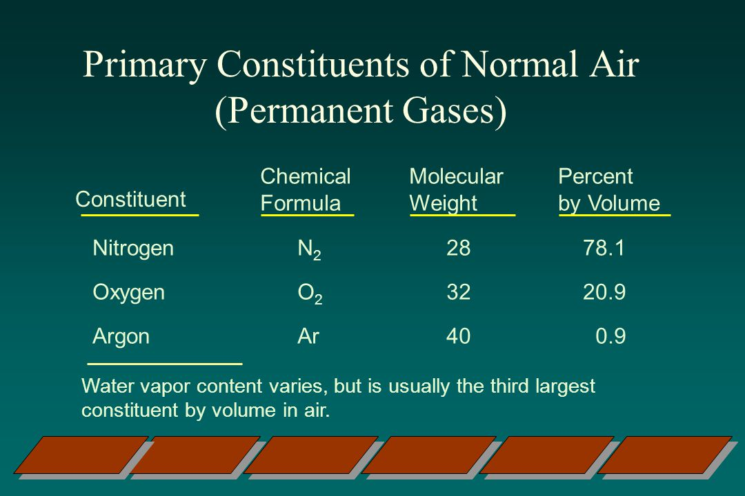Primary Constituents of Normal Air (Permanent Gases)