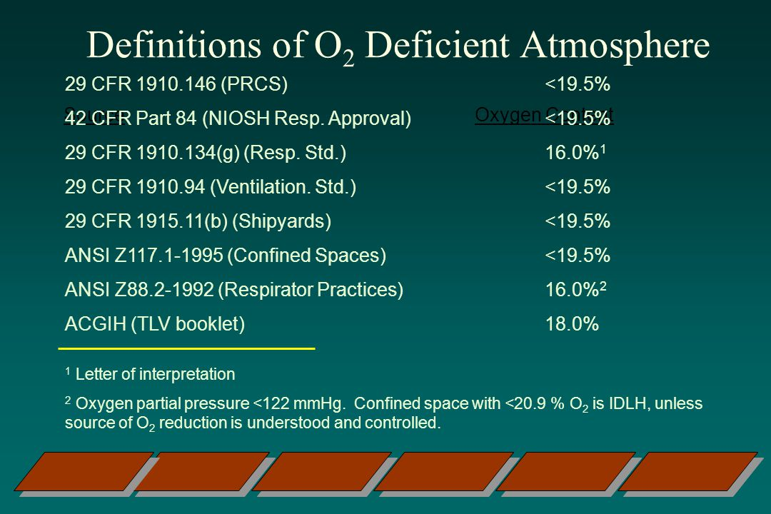 Definitions of O2 Deficient Atmosphere
