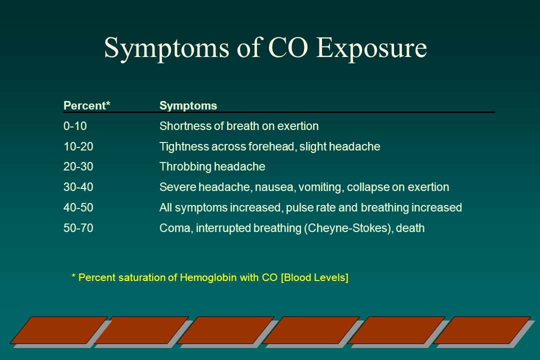 Symptoms of CO Exposure