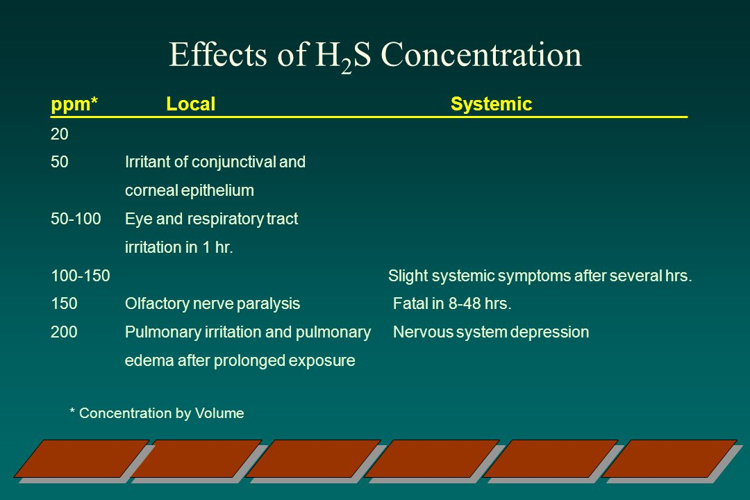 Effects of H2S Concentration