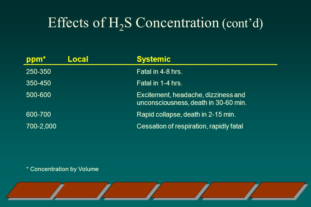 Effects of H2S Concentration (cont'd)