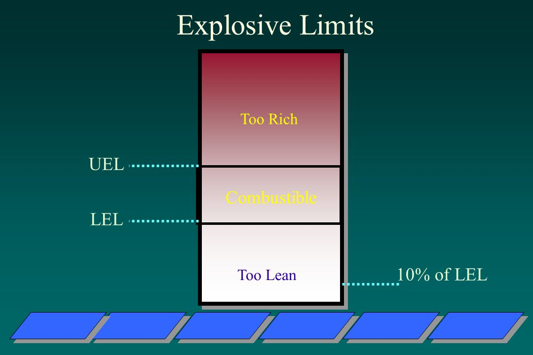 Explosive Limits Too Rich UEL Combustible LEL Too Lean 10% of LEL