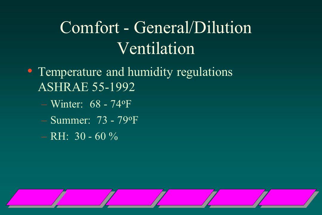 Comfort - General/Dilution Ventilation