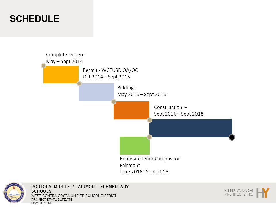 SCHEDULE Complete Design – May – Sept 2014