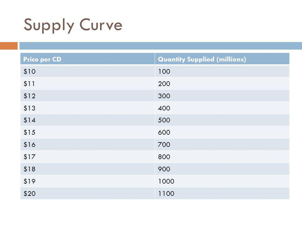 Supply Curve Price per CD Quantity Supplied (millions) $10 100 $11 200