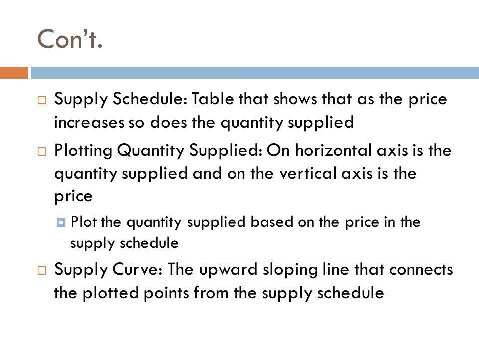 Con't. Supply Schedule: Table that shows that as the price increases so does the quantity supplied.