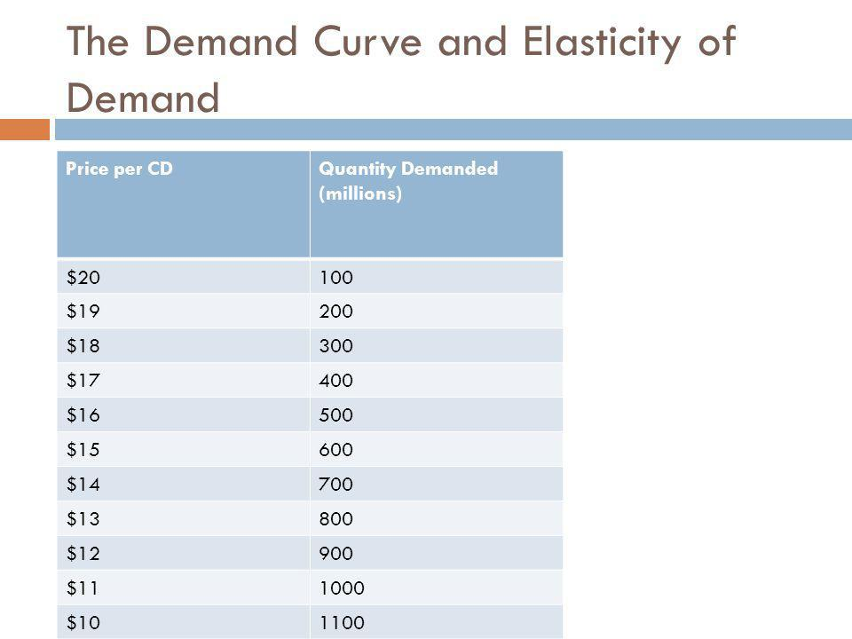 The Demand Curve and Elasticity of Demand