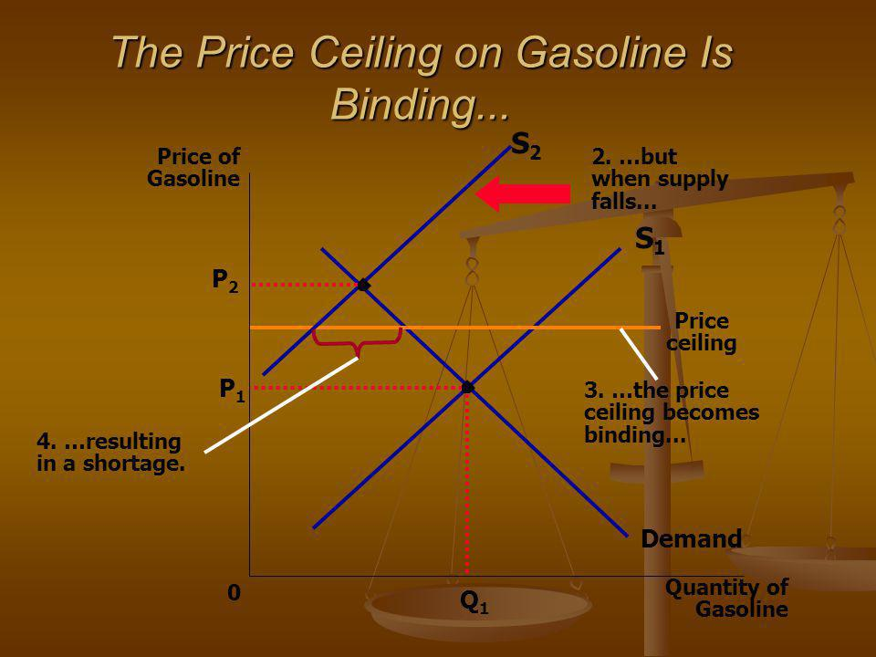 The Price Ceiling on Gasoline Is Binding...