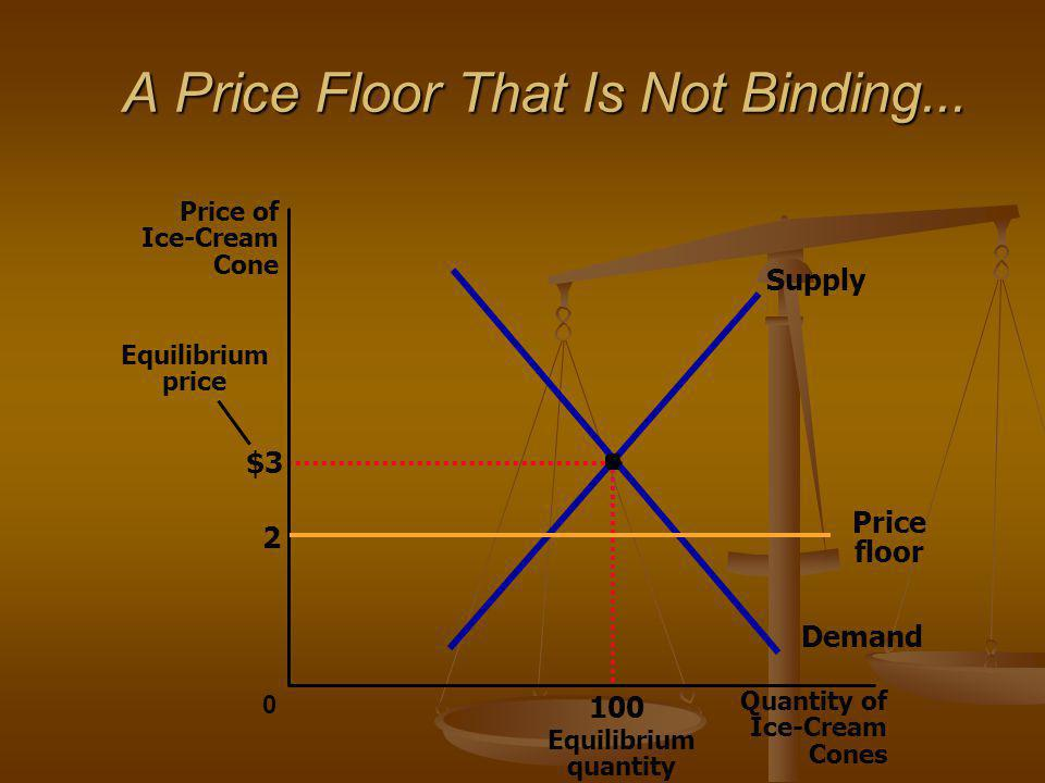 A Price Floor That Is Not Binding...