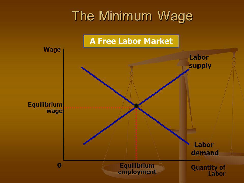 The Minimum Wage A Free Labor Market Labor supply Labor demand Wage