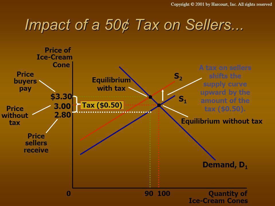 Impact of a 50¢ Tax on Sellers...