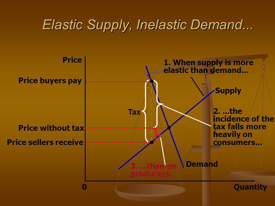Elastic Supply, Inelastic Demand...
