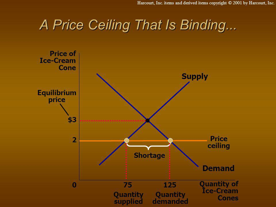 A Price Ceiling That Is Binding...
