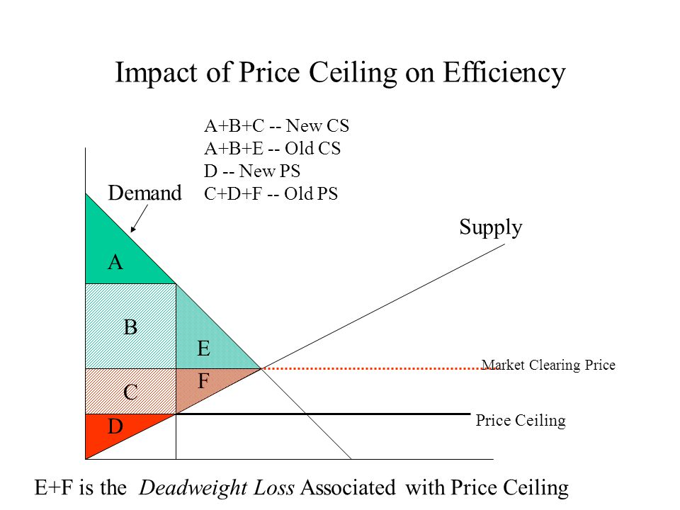 Impact of Price Ceiling on Efficiency