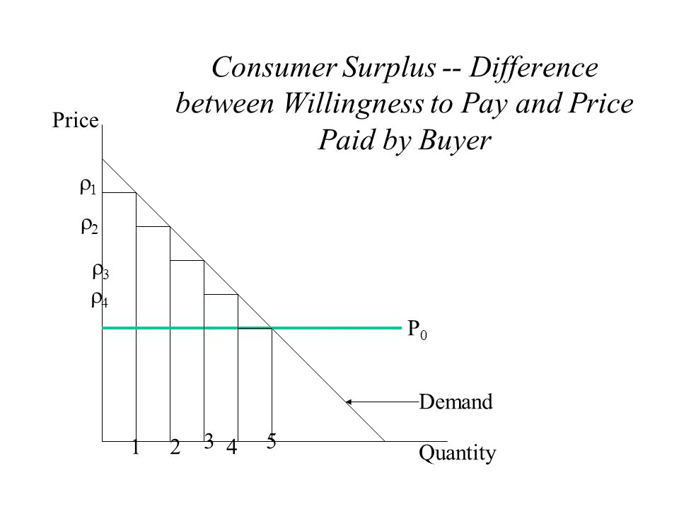 Consumer Surplus -- Difference between Willingness to Pay and Price Paid by Buyer
