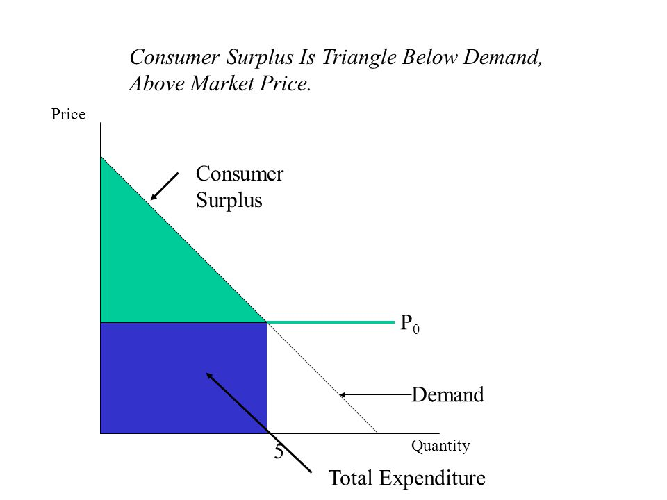 Consumer Surplus Is Triangle Below Demand, Above Market Price.