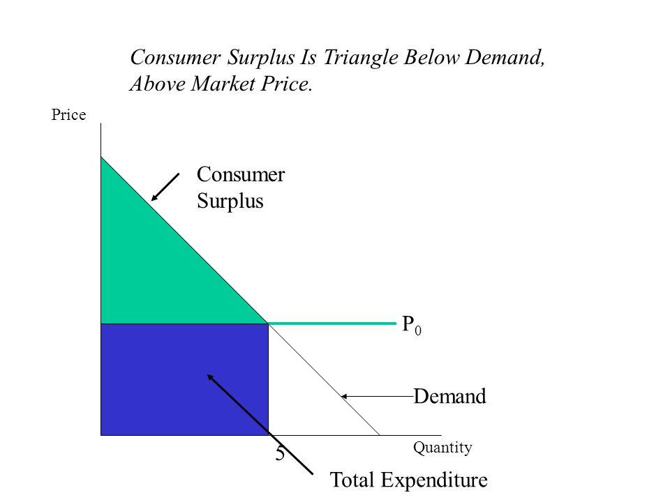 Consumer Surplus Is Triangle Below Demand, Above Market Price.