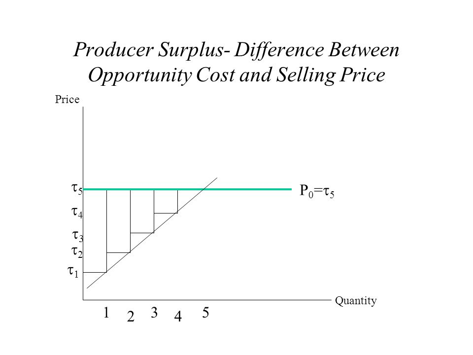 Producer Surplus- Difference Between Opportunity Cost and Selling Price