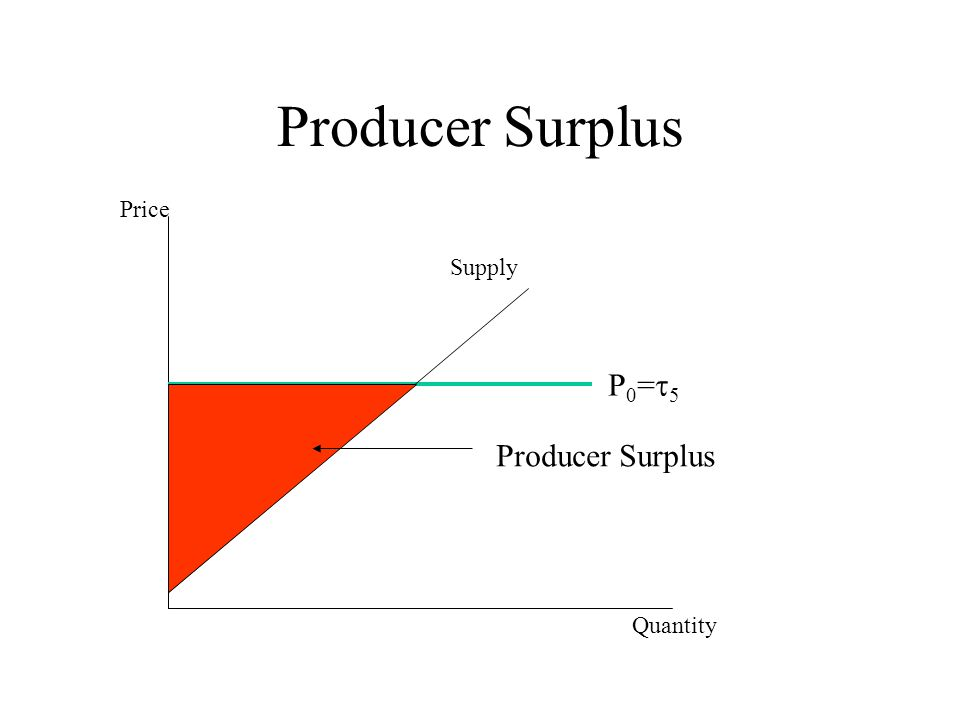 Producer Surplus Price Supply P0=t5 Producer Surplus Quantity
