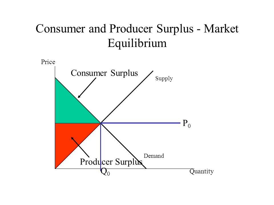 Consumer and Producer Surplus - Market Equilibrium