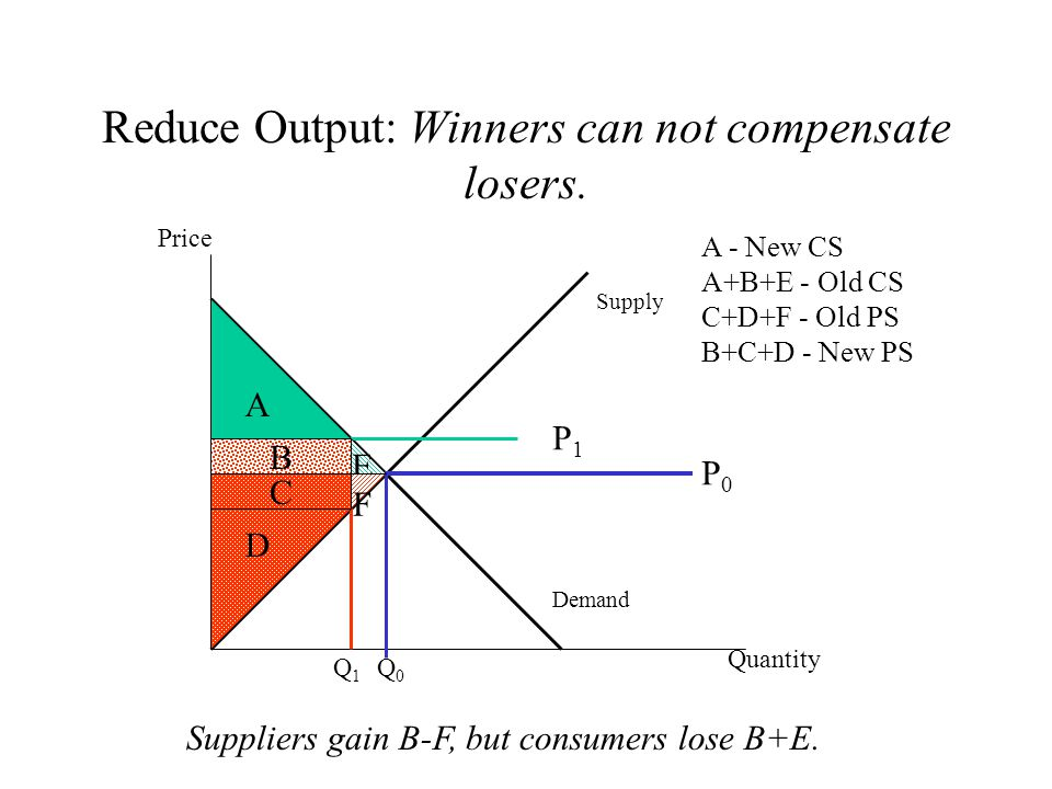 Reduce Output: Winners can not compensate losers.