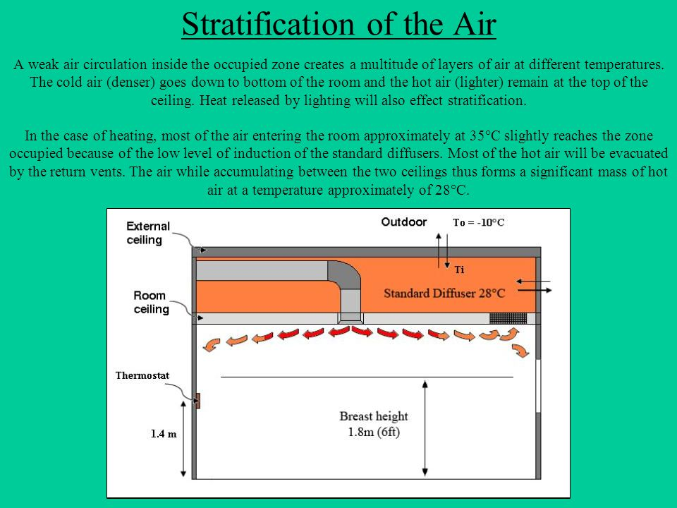 Stratification of the Air
