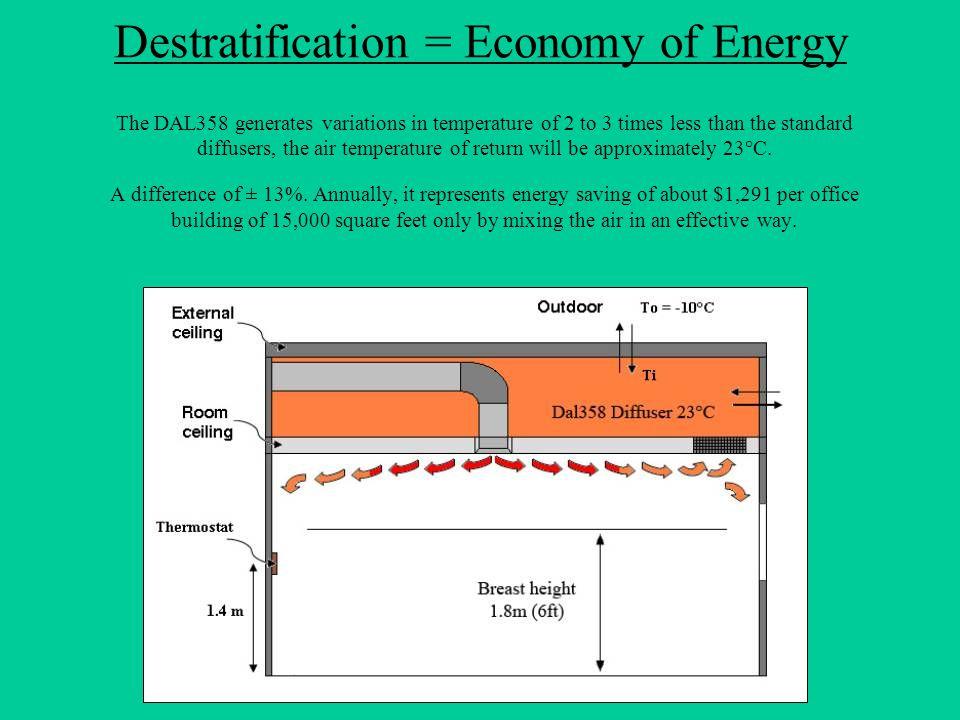 Destratification = Economy of Energy