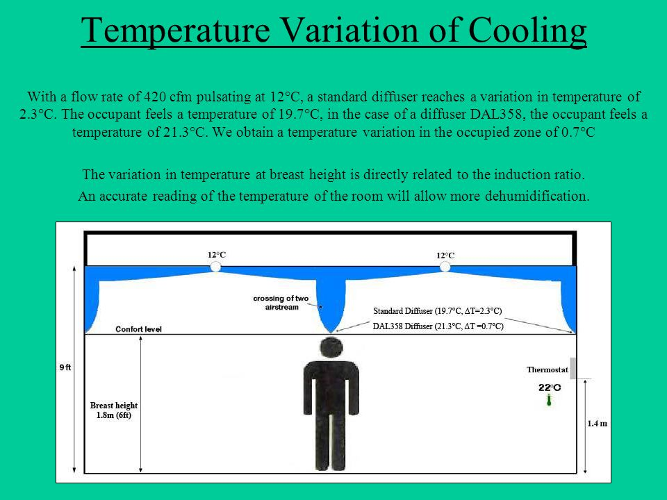 Temperature Variation of Cooling