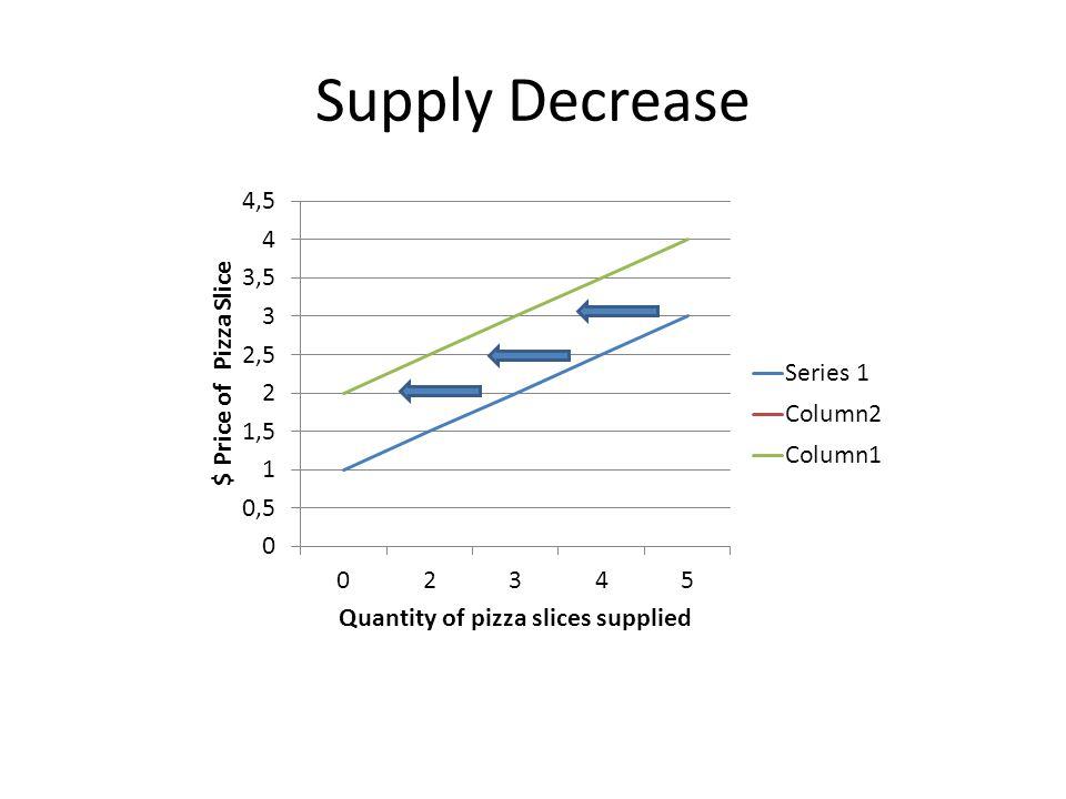 Supply Decrease