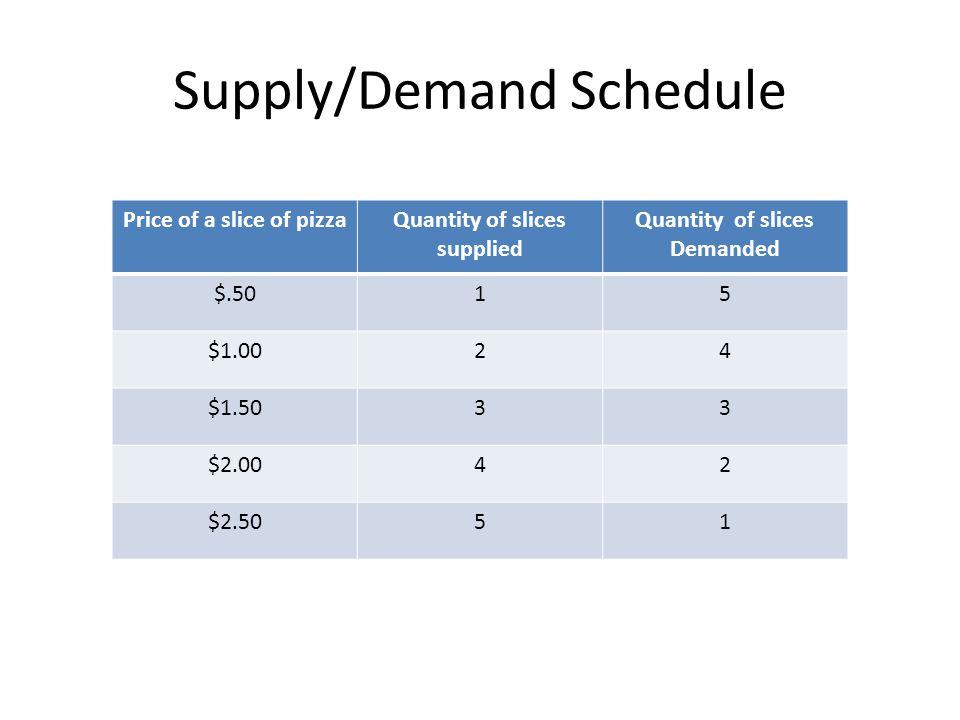 Supply/Demand Schedule