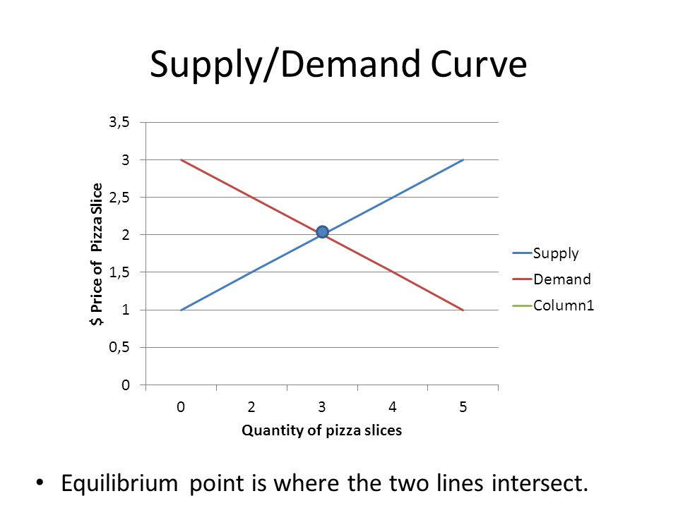 Supply/Demand Curve Equilibrium point is where the two lines intersect.