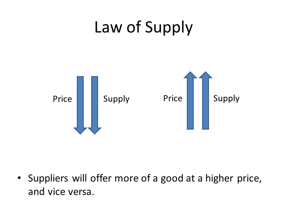 Law of Supply Price. Supply. Price. Supply.