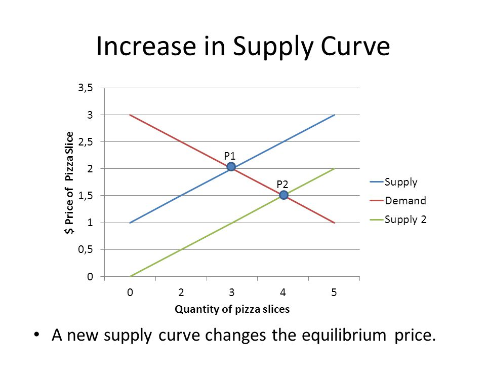 Increase in Supply Curve