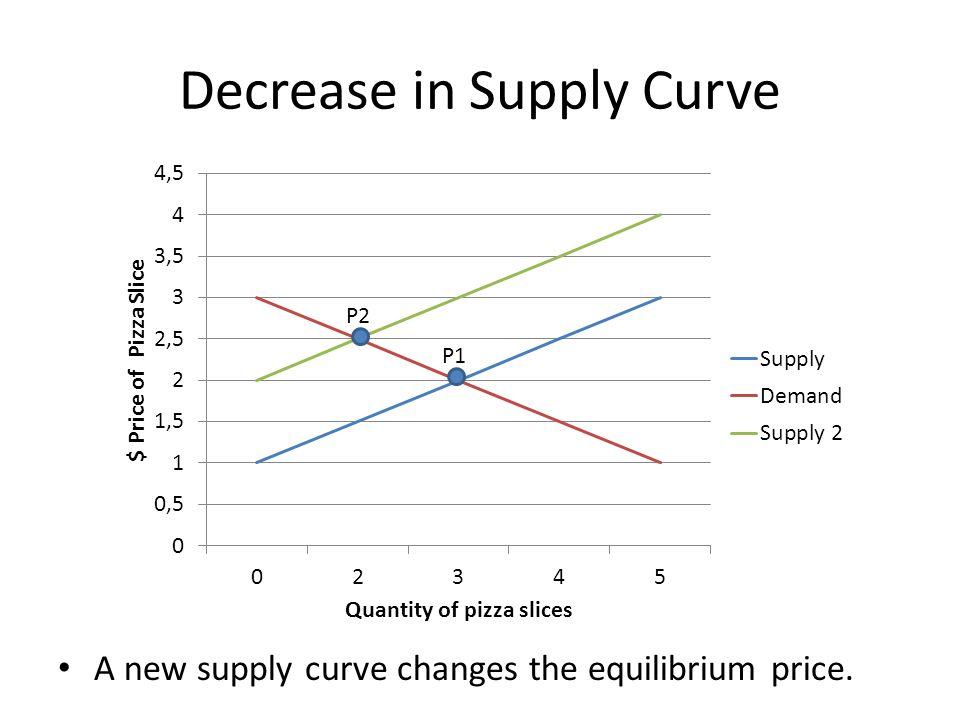 Decrease in Supply Curve