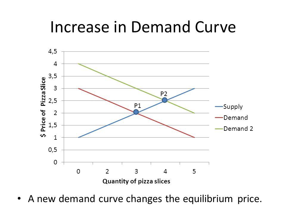 Increase in Demand Curve