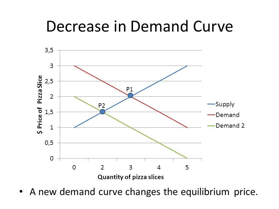 Decrease in Demand Curve